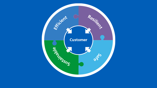 NHS Supply Chain Business Plan