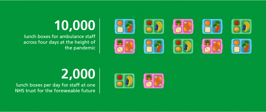 Healthy small meal boxes for NHS staff